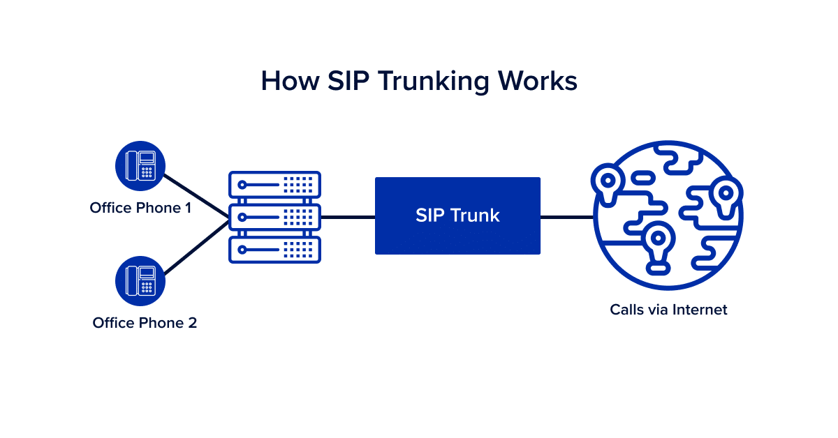 how-sip-trunks-work